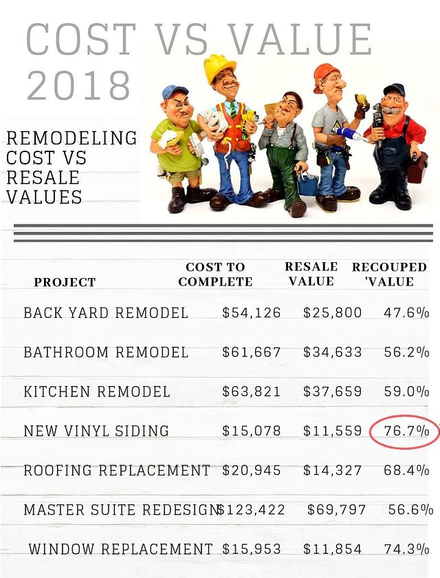 remodel-costs-vs-resale-value-chart-2018